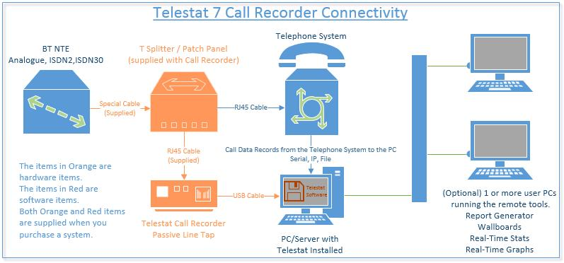 How do I connect Phone Call Recording Software to SIP/ISDN